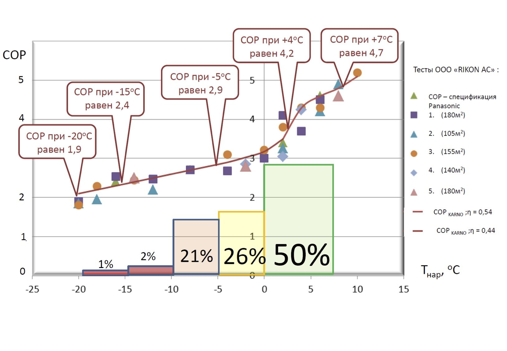 Зависимость COP теплового насоса от температуры среды-источника тепла при неизменной температуре внутри дома.