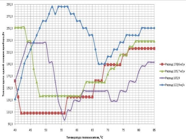 Зависимость между теплоотдачей и температурой теплоносителя нелинейная